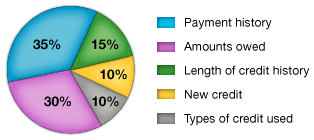 Chart from myfico.com outlining the five factors that make up credit score